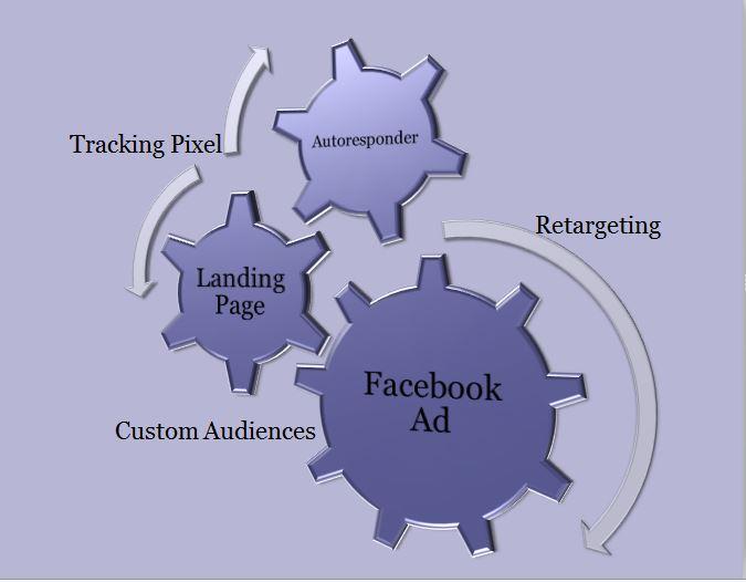 loop of engagement